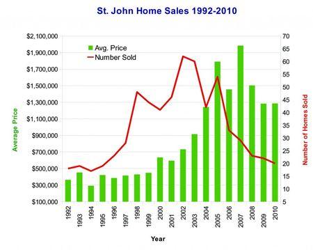 STJsaleshistory-homes1992-2011-06-copy1-1024x817